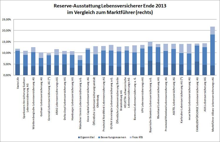 Reserver-Ausstattung Lebensverischerer Ende 2013 im Vergleich zum Marktführer (rechts)